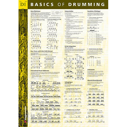 Voggenreiter Basics Of Drumming Poster